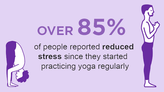 "Illustration of yogi with text ""over 85% of people reported reduced stress since they started practicing yoga regularly"""